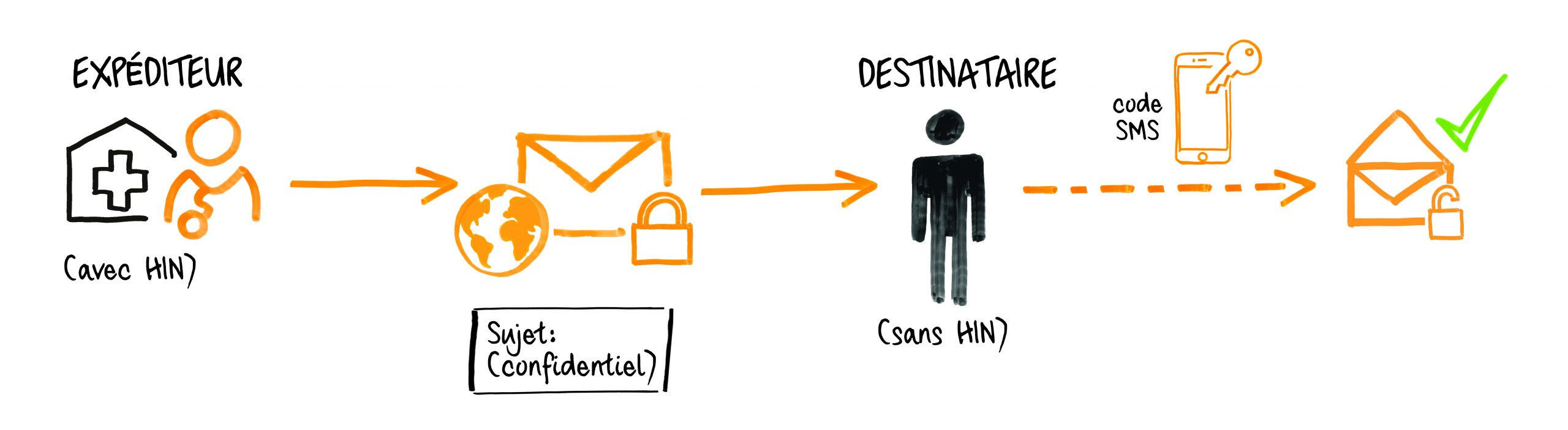 Serviceskizze HIN Mail Global - Mails an alle Empfänger sicher verschlüsseln