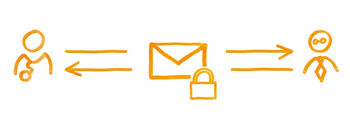 Serviceskizze HIN Mail verschlüsselte E-Mails versenden