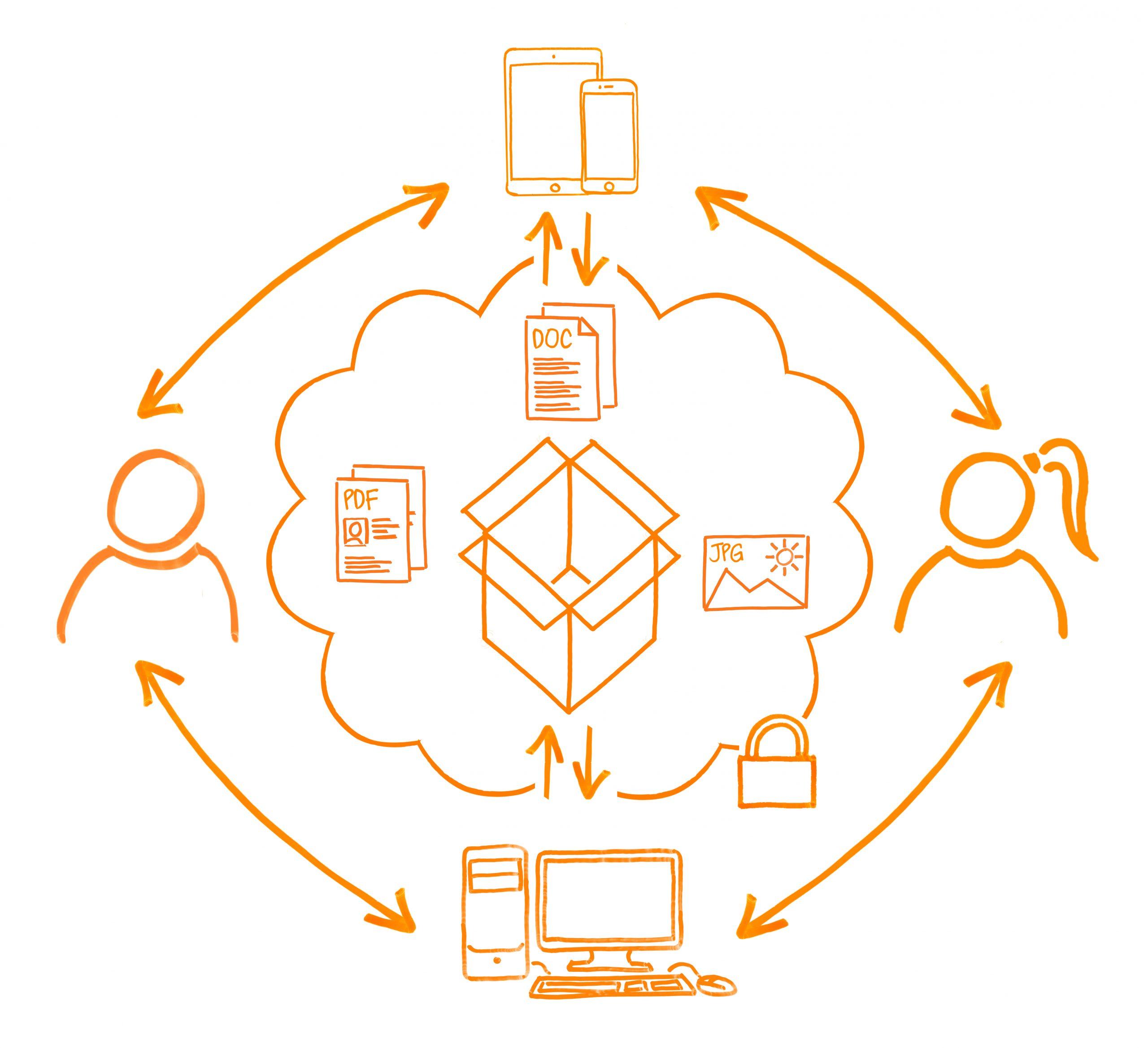 Serviceskizze HIN Filebox