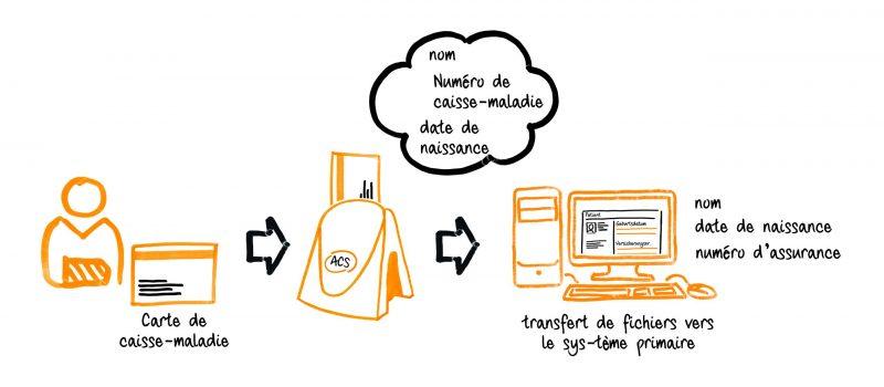 HIN Serviceskizze CoverCard